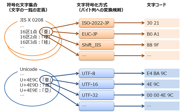 JIS X 0208, Shift_JIS, Windows-31Jの歴史と違い | NDW